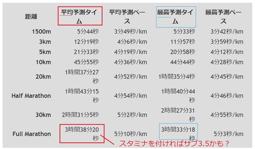2~3つ自己ベスト入力でフルマラソンの予想タイムが出るツール