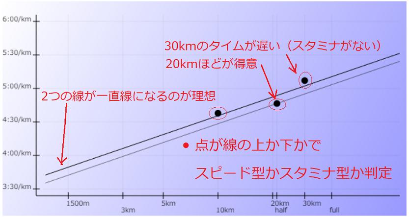 スピード型かスタミナ型か判定するグラフ